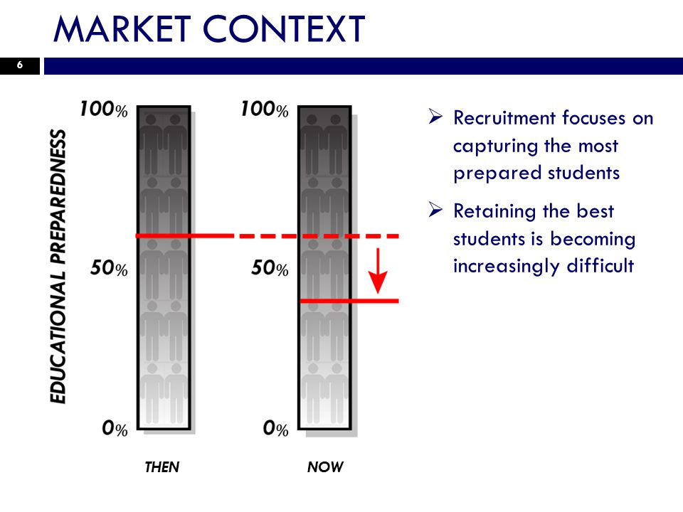 6 Recruitment focuses on capturing the most prepared students Retaining the best students is becoming increasingly difficult THENNOW