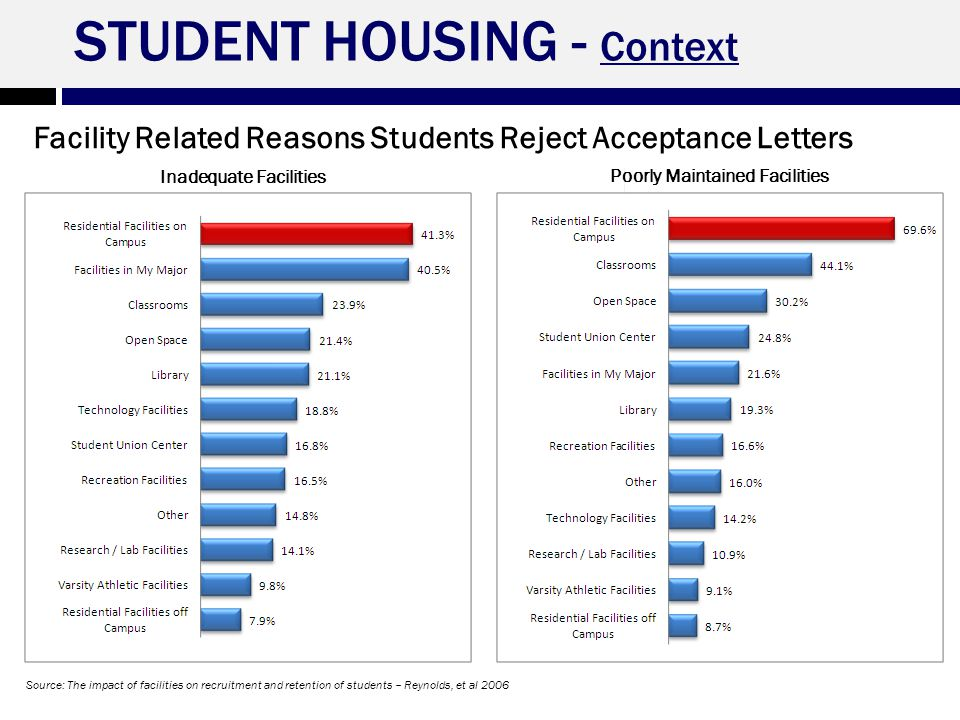 Pace University – Campus Master Plan Feasibility Analysis 8 Inadequate Facilities Poorly Maintained Facilities Source: The impact of facilities on recruitment and retention of students – Reynolds, et al 2006 STUDENT HOUSING - Context Facility Related Reasons Students Reject Acceptance Letters