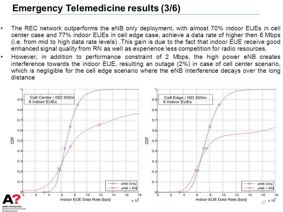 Emergency Telemedicine results (3/6) The REC network outperforms the eNB only deployment, with almost 70% indoor EUEs in cell center case and 77% indo