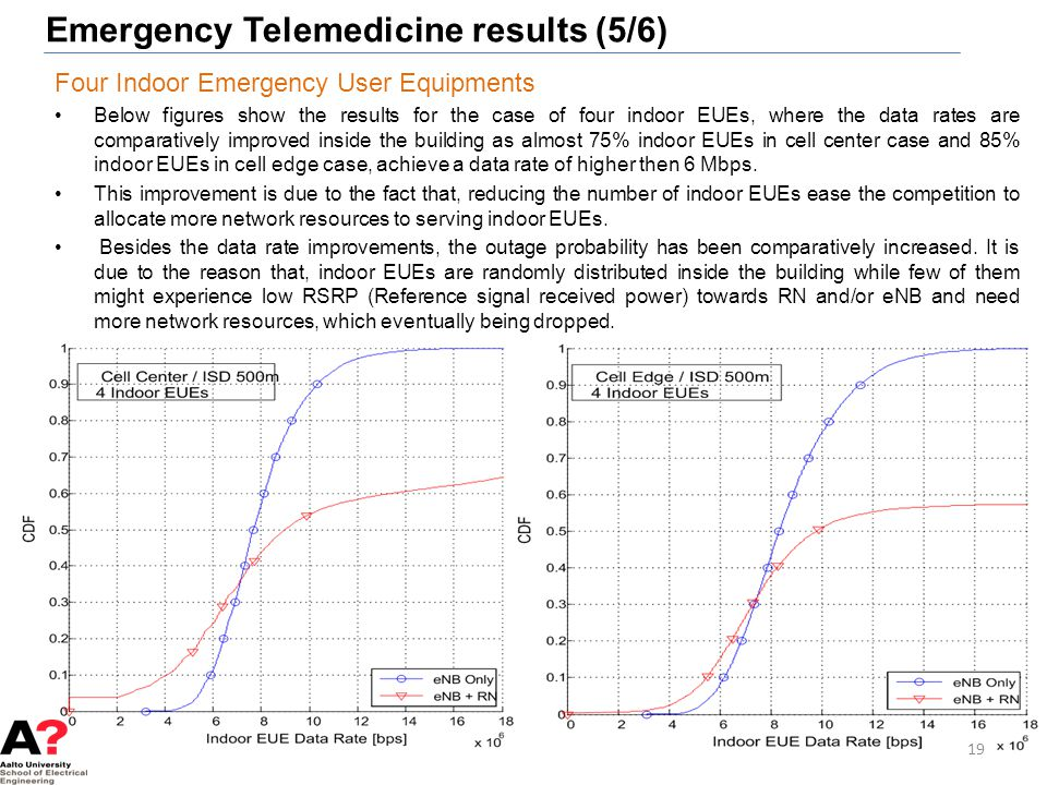 Emergency Telemedicine results (5/6) 19 Four Indoor Emergency User Equipments Below figures show the results for the case of four indoor EUEs, where t