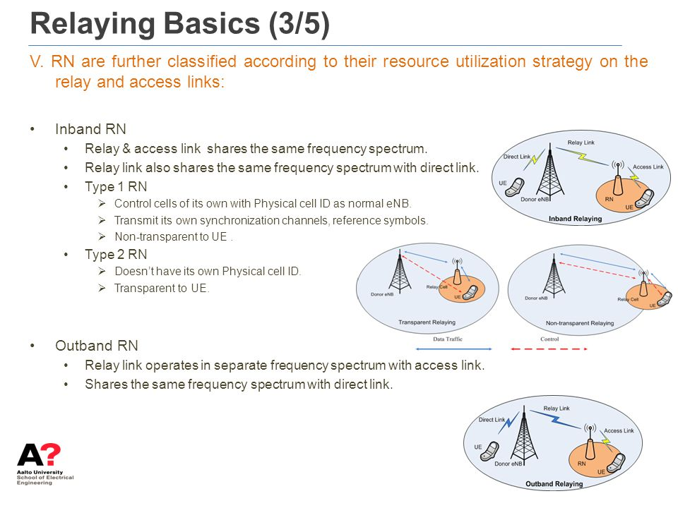 Relaying Basics (3/5) V. RN are further classified according to their resource utilization strategy on the relay and access links: Inband RN Relay & a
