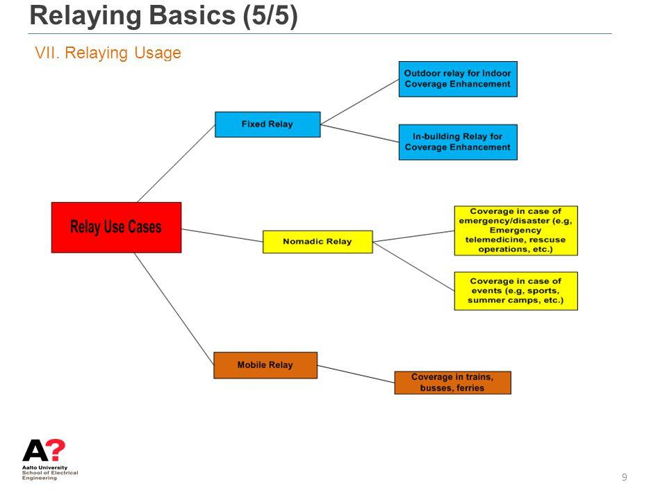 Relaying Basics (5/5) VII. Relaying Usage 9