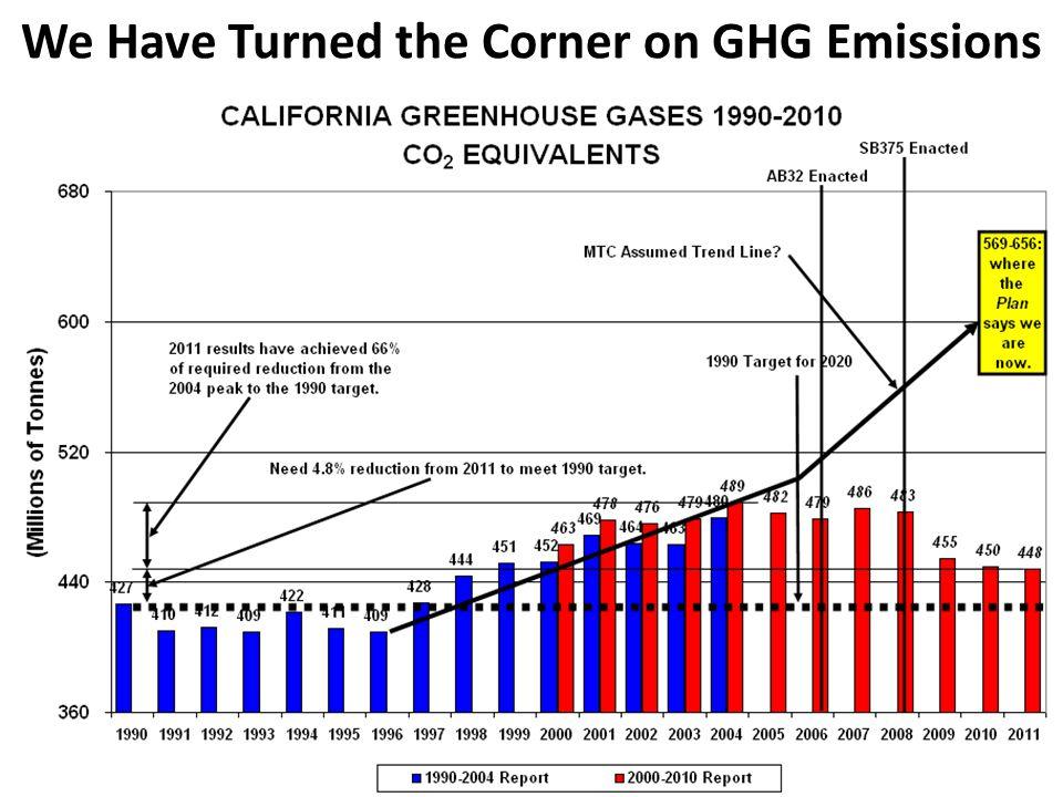 Figure ES-3: Cumulative Change in Annual U.S.