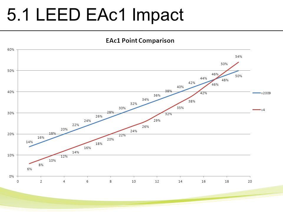 5.1 LEED EAc1 Impact