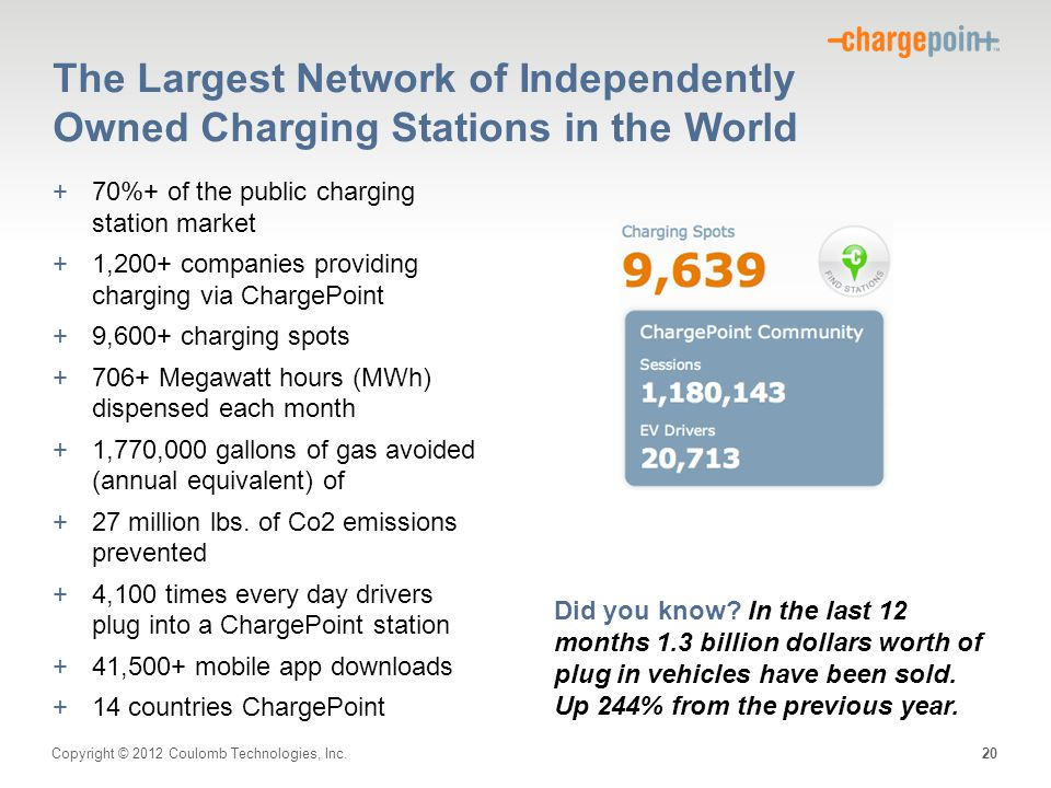Copyright © 2012 Coulomb Technologies, Inc. The Largest Network of Independently Owned Charging Stations in the World +70%+ of the public charging sta
