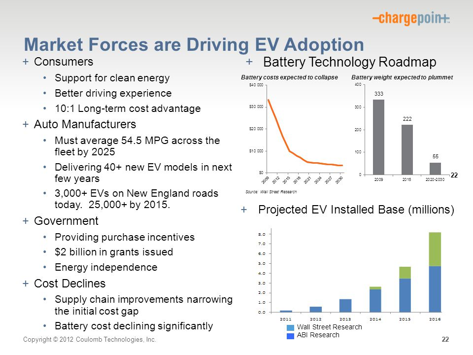 Copyright © 2012 Coulomb Technologies, Inc. 22 +Projected EV Installed Base (millions) +Battery Technology Roadmap 22 Wall Street Research ABI Researc