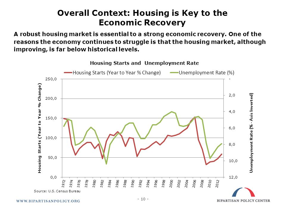 10 Overall Context: Housing is Key to the Economic Recovery A robust housing market is essential to a strong economic recovery. One of the reasons the