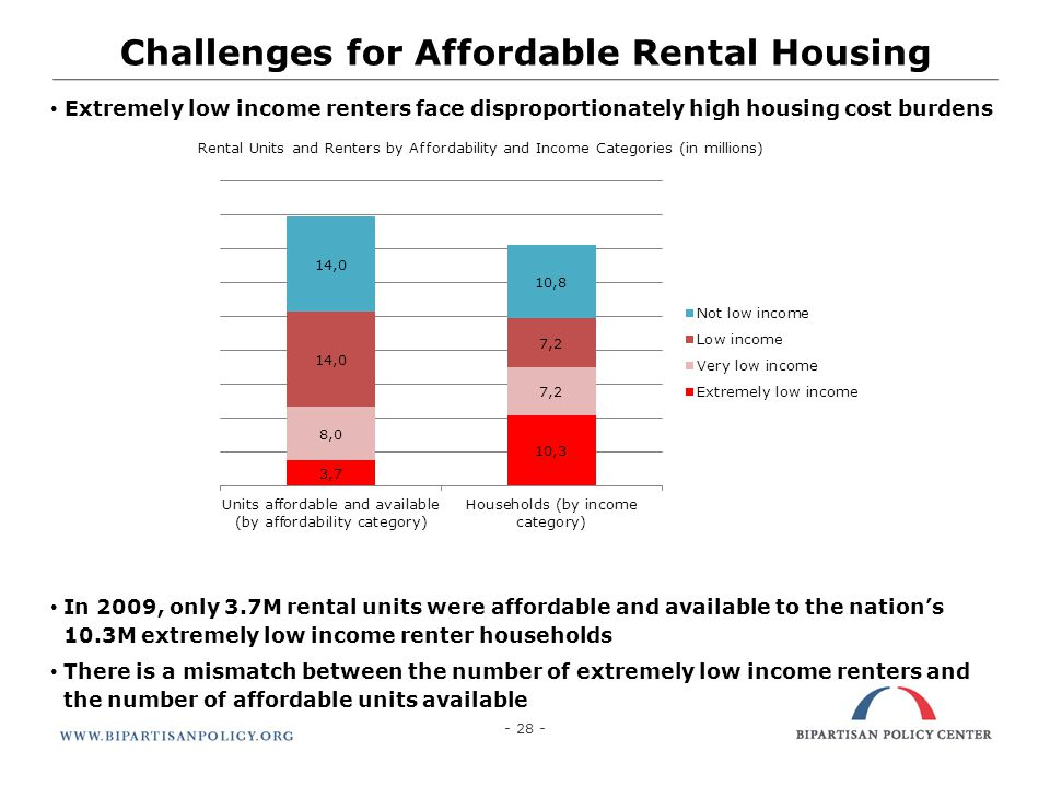 Challenges for Affordable Rental Housing Extremely low income renters face disproportionately high housing cost burdens In 2009, only 3.7M rental unit