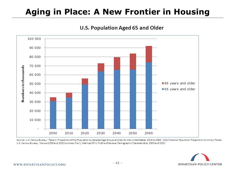 - 42 - Aging in Place: A New Frontier in Housing U.S. Population Aged 65 and Older Source: U.S. Census Bureau, Table 2. Projections of the Population