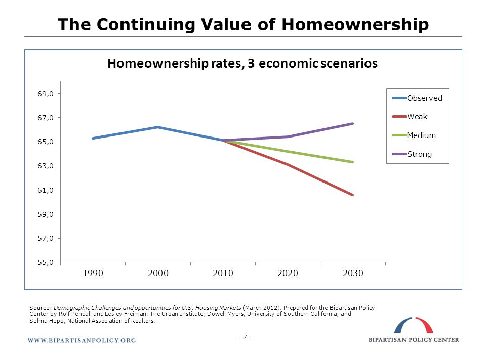 - 8 - The Continuing Value of Homeownership Homeownership will continue to be the preferred housing choice of a majority of households When responsibly undertaken, homeownership can produce powerful benefits Housing counseling can improve prospective borrowers access to affordable, prudent mortgage loans.