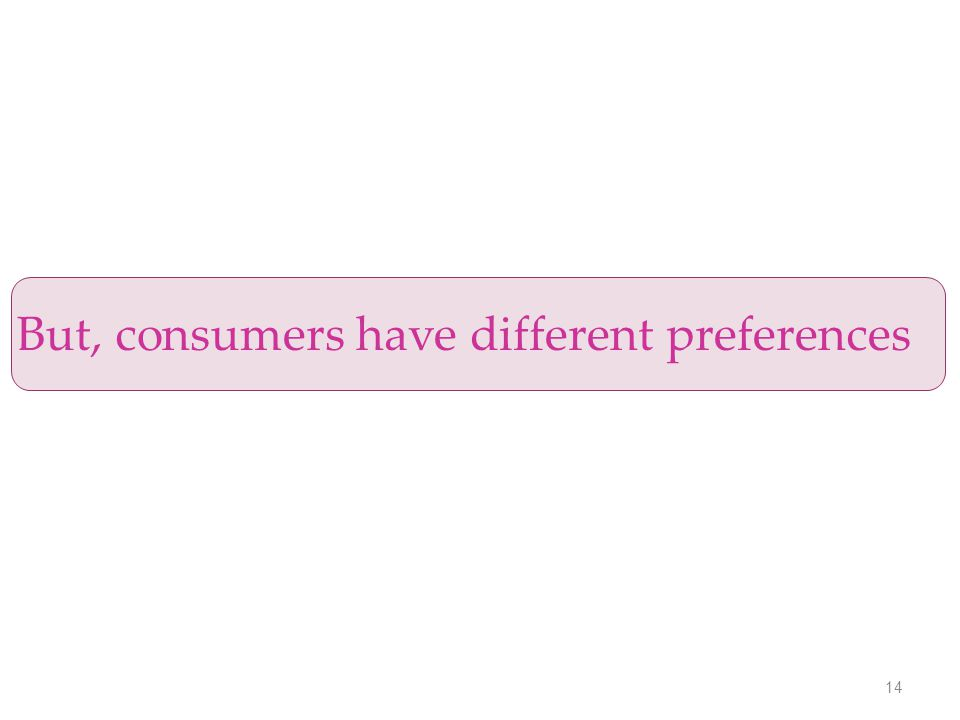 14 But, consumers have different preferences