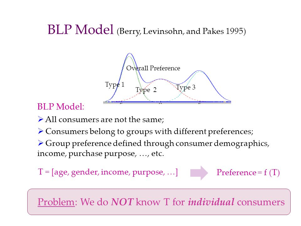 Overall Preference BLP Model (Berry, Levinsohn, and Pakes 1995) BLP Model: All consumers are not the same; Consumers belong to groups with different p