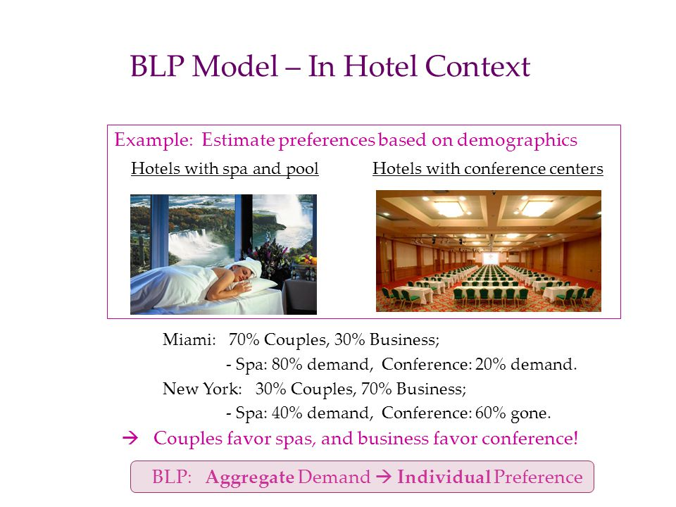 BLP Model – In Hotel Context Miami: 70% Couples, 30% Business; - Spa: 80% demand, Conference: 20% demand. New York: 30% Couples, 70% Business; - Spa: