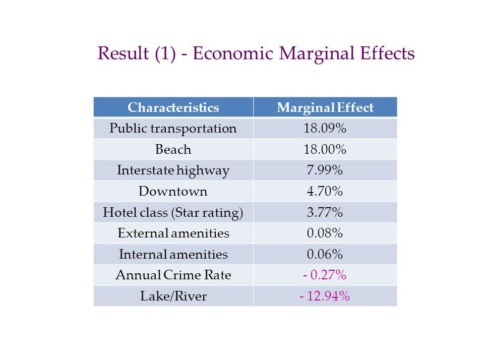 Result (1) - Economic Marginal Effects CharacteristicsMarginal Effect Public transportation18.09% Beach18.00% Interstate highway7.99% Downtown4.70% Ho