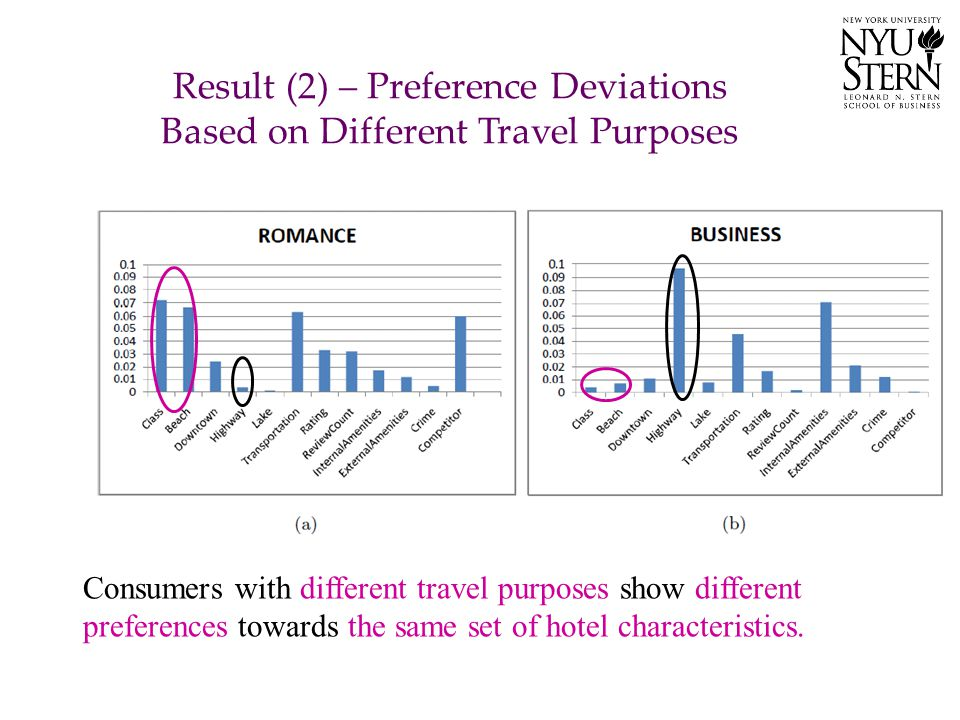 Result (2) – Preference Deviations Based on Different Travel Purposes Consumers with different travel purposes show different preferences towards the
