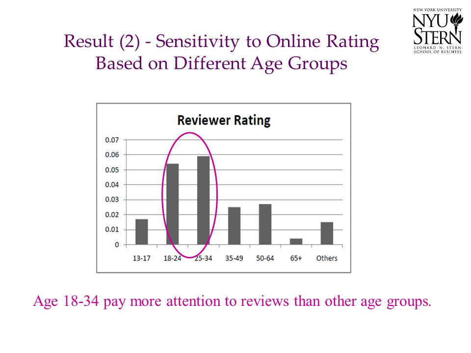 Result (2) - Sensitivity to Online Rating Based on Different Age Groups Age 18-34 pay more attention to reviews than other age groups.