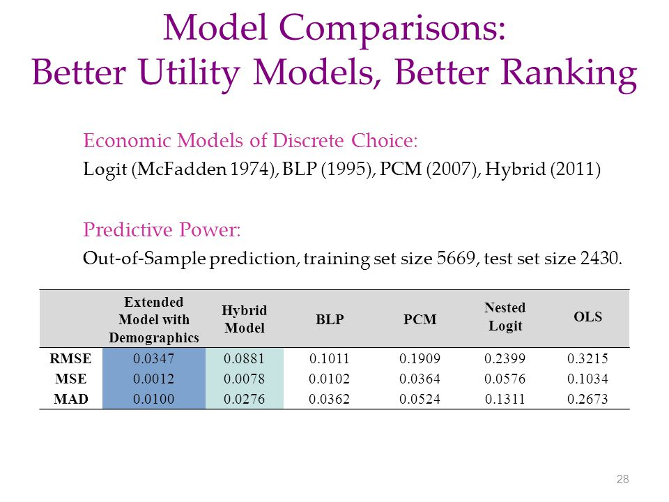 Model Comparisons: Better Utility Models, Better Ranking 28 Extended Model with Demographics Hybrid Model BLPPCM Nested Logit OLS RMSE0.03470.08810.10