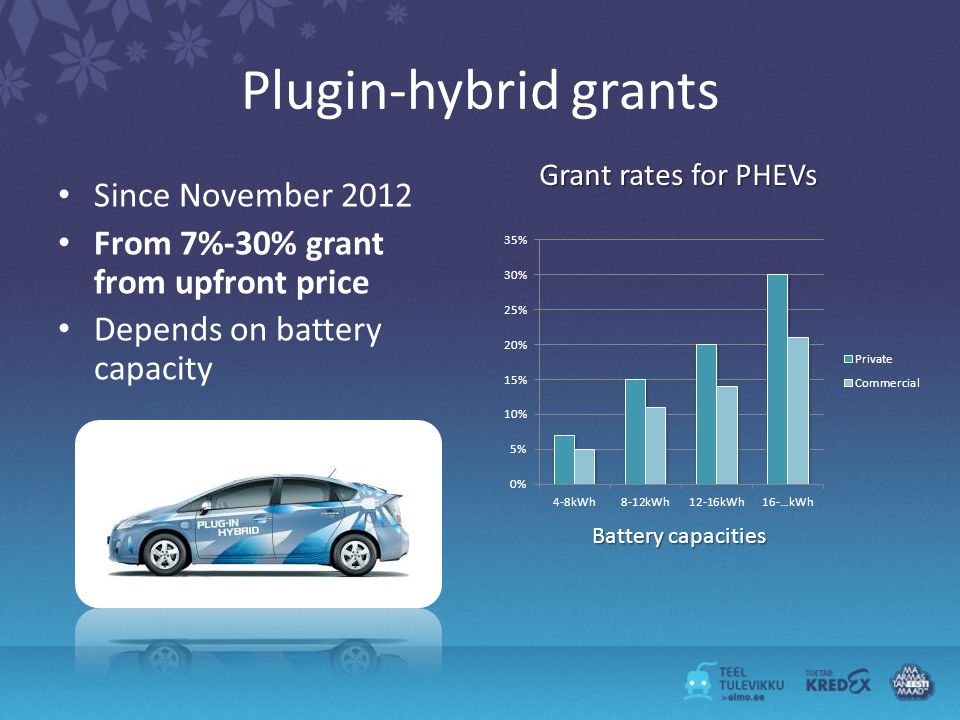 Plugin-hybrid grants Since November 2012 From 7%-30% grant from upfront price Depends on battery capacity Grant rates for PHEVs Battery capacities