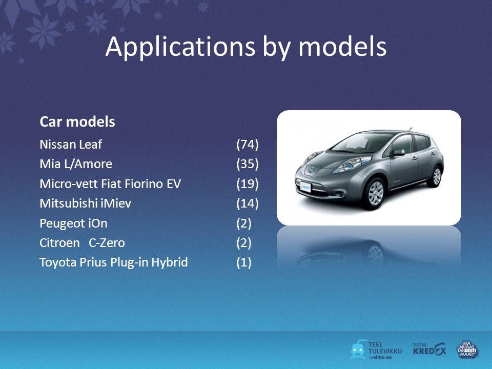Applications by models Car models Nissan Leaf (74) Mia L/Amore(35) Micro-vett Fiat Fiorino EV (19) Mitsubishi iMiev (14) Peugeot iOn (2) CitroenC-Zero (2) Toyota Prius Plug-in Hybrid (1)