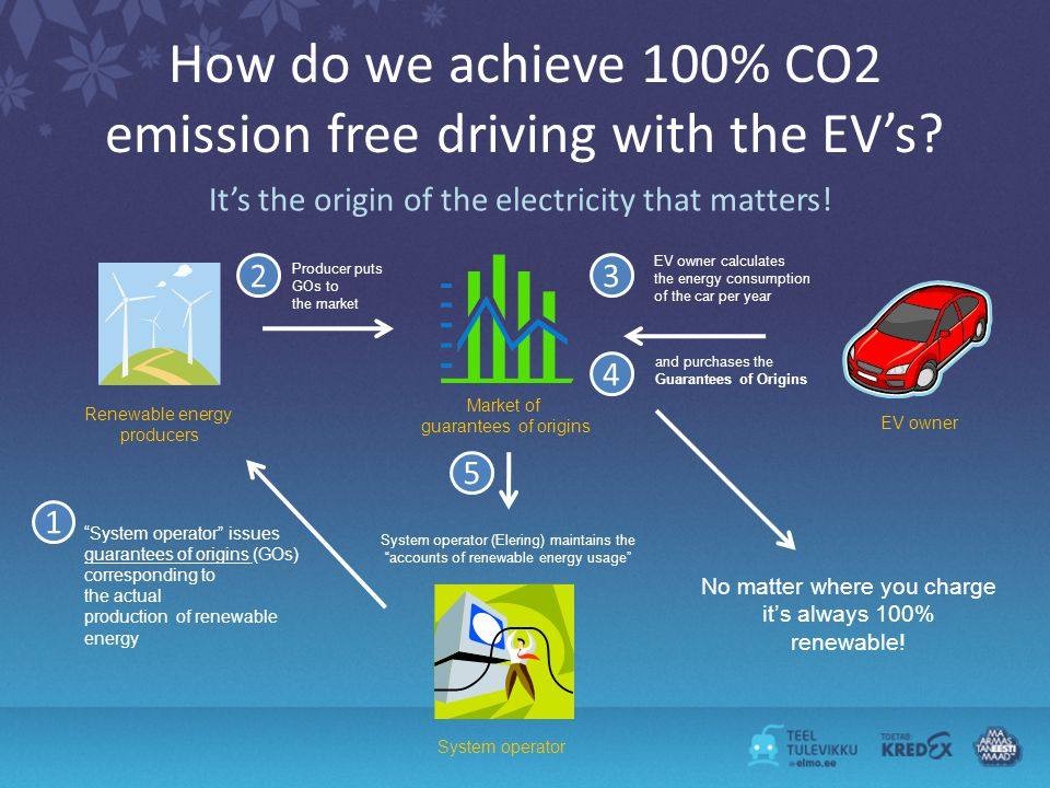How do we achieve 100% CO2 emission free driving with the EVs.