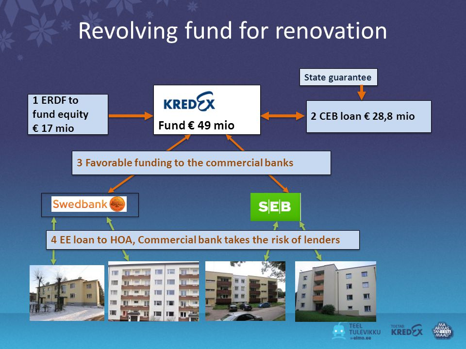 Revolving fund for renovation Fund 49 mio 1 ERDF to fund equity 17 mio 1 ERDF to fund equity 17 mio 2 CEB loan 28,8 mio 3 Favorable funding to the commercial banks State guarantee 4 EE loan to HOA, Commercial bank takes the risk of lenders