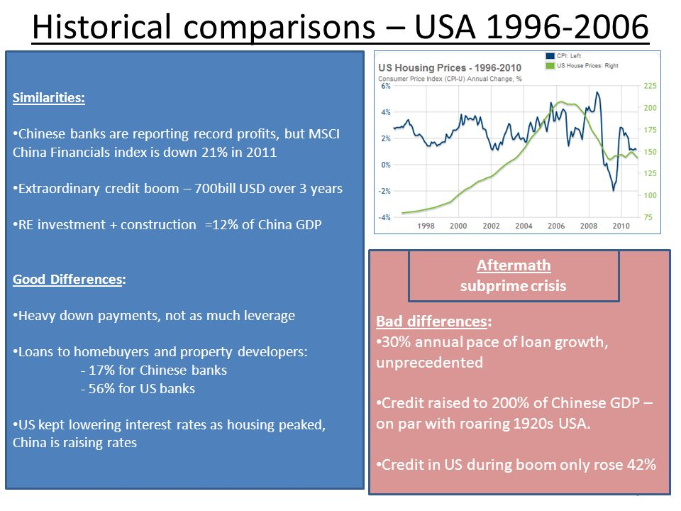 Bad differences: 30% annual pace of loan growth, unprecedented Credit raised to 200% of Chinese GDP – on par with roaring 1920s USA.