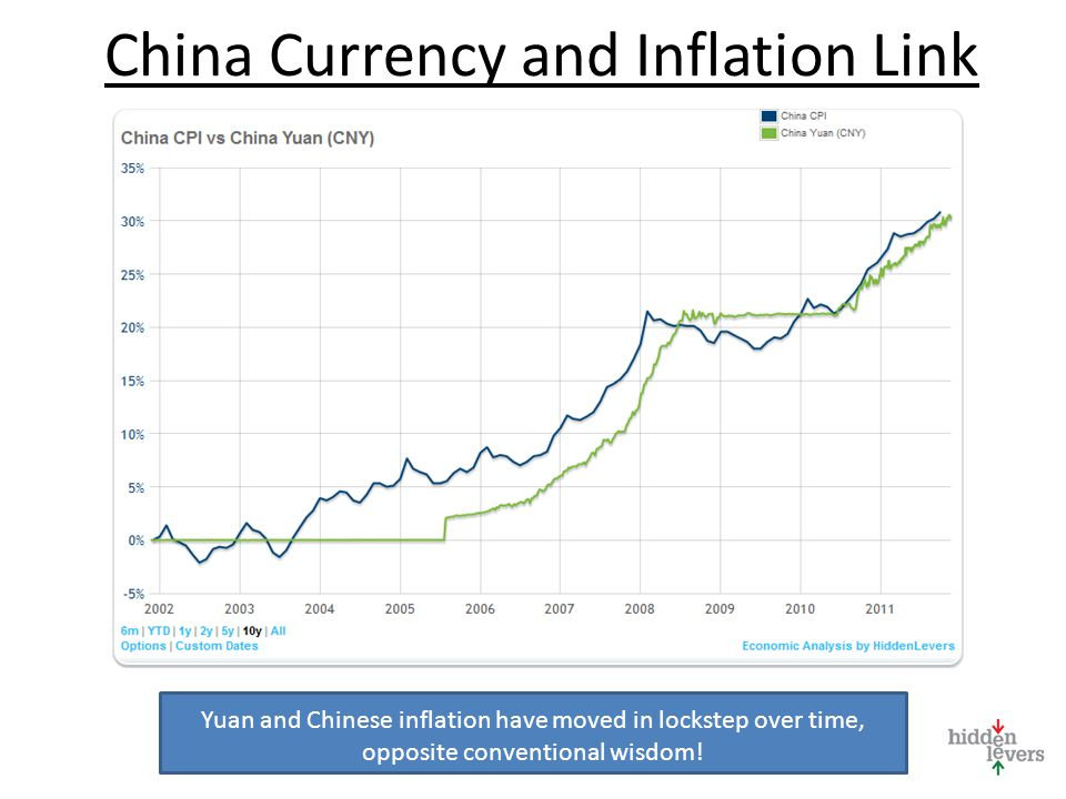 China Currency and Inflation Link Yuan and Chinese inflation have moved in lockstep over time, opposite conventional wisdom!