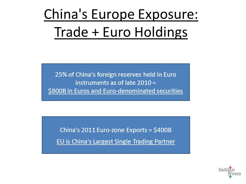China s Europe Exposure: Trade + Euro Holdings 25% of China s foreign reserves held in Euro instruments as of late 2010 = $800B in Euros and Euro-denominated securities China s 2011 Euro-zone Exports = $400B EU is China s Largest Single Trading Partner