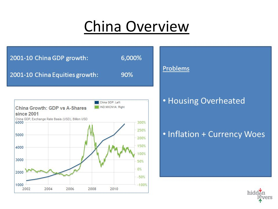 China Overview 2001-10 China GDP growth:6,000% 2001-10 China Equities growth:90% Problems Housing Overheated Inflation + Currency Woes
