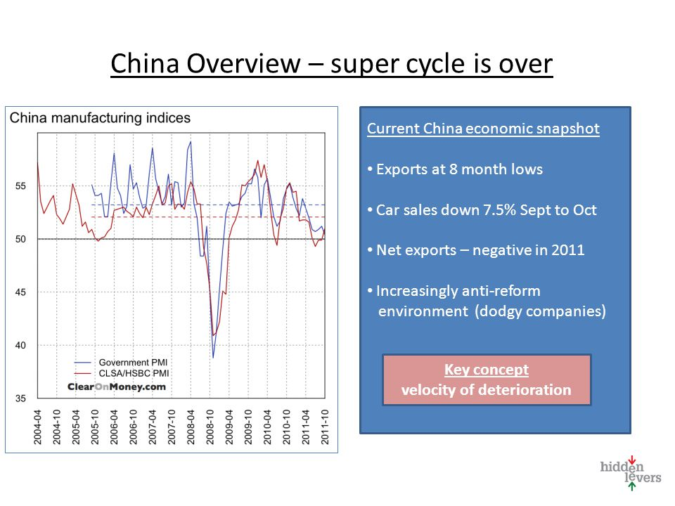 China Overview – super cycle is over Current China economic snapshot Exports at 8 month lows Car sales down 7.5% Sept to Oct Net exports – negative in 2011 Increasingly anti-reform environment (dodgy companies) Key concept velocity of deterioration