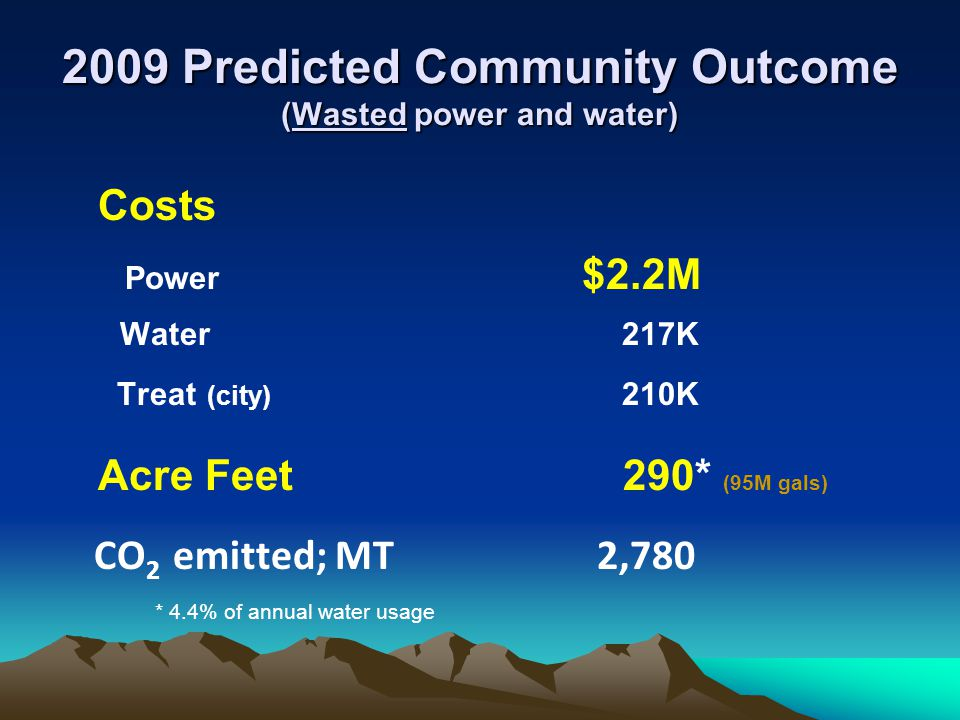 2009 Predicted Community Outcome (Wasted power and water) Costs Power $2.2M Water 217K Treat (city) 210K Acre Feet 290* (95M gals) CO 2 emitted; MT 2,780 * 4.4% of annual water usage