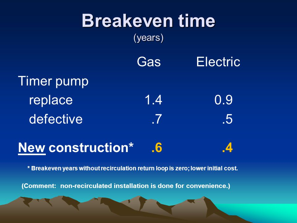 Breakeven time (years) Gas Electric Timer pump replace 1.4 0.9 defective.7.5 New construction*.6.4 * Breakeven years without recirculation return loop is zero; lower initial cost.
