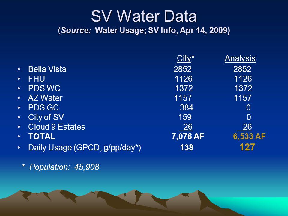 SV Water Data (Source: Water Usage; SV Info, Apr 14, 2009) City* Analysis Bella Vista 2852 2852 FHU 1126 1126 PDS WC 1372 1372 AZ Water 1157 1157 PDS GC 384 0 City of SV 159 0 Cloud 9 Estates 26 26 TOTAL 7,076 AF 6,533 AF Daily Usage (GPCD, g/pp/day*) 138 127 * Population: 45,908