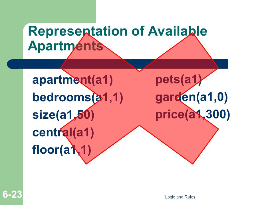 Representation of Available Apartments apartment(a1) bedrooms(a1,1) size(a1,50) central(a1) floor(a1,1) pets(a1) garden(a1,0) price(a1,300) Logic and Rules 6-23