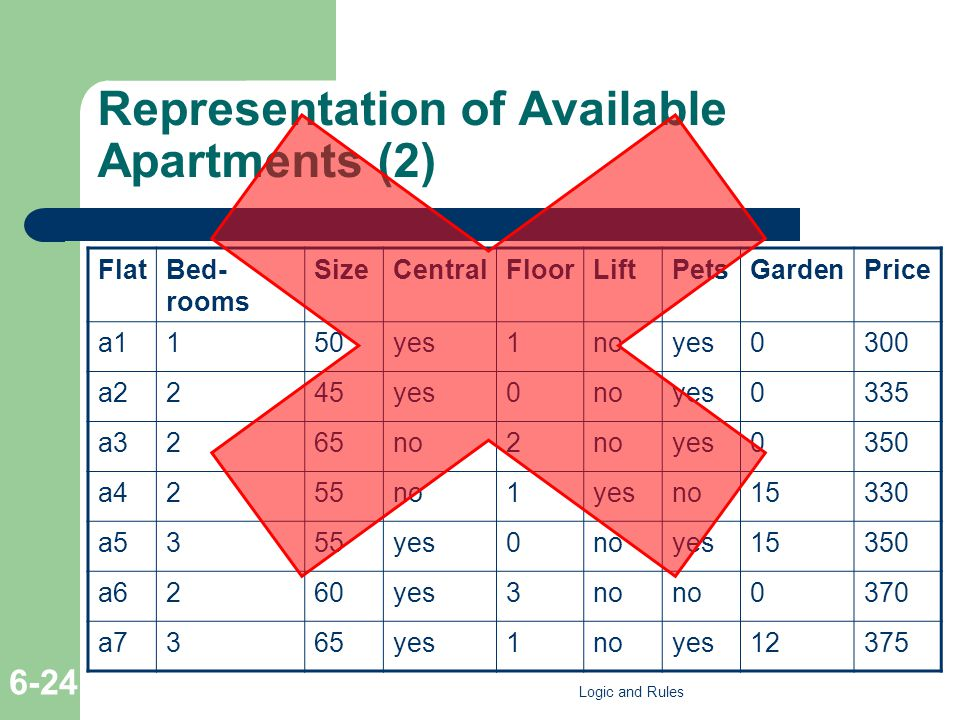 Representation of Available Apartments (2) FlatBed- rooms SizeCentralFloorLiftPetsGardenPrice a1150yes1noyes0300 a2245yes0noyes0335 a3265no2 yes0350 a4255no1yesno15330 a5355yes0noyes15350 a6260yes3no 0370 a7365yes1noyes12375 Logic and Rules 6-24