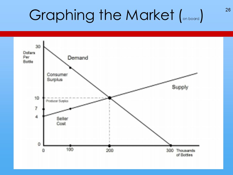 Graphing the Market ( on board ) 26