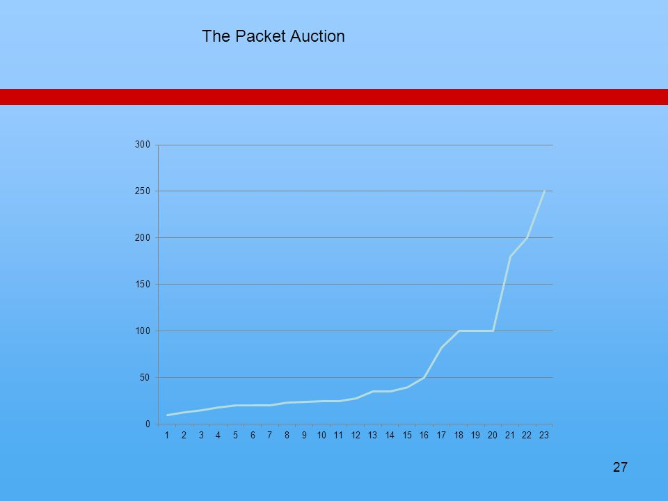27 The Packet Auction