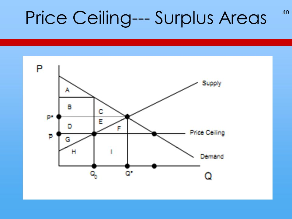 Price Ceiling--- Surplus Areas 40