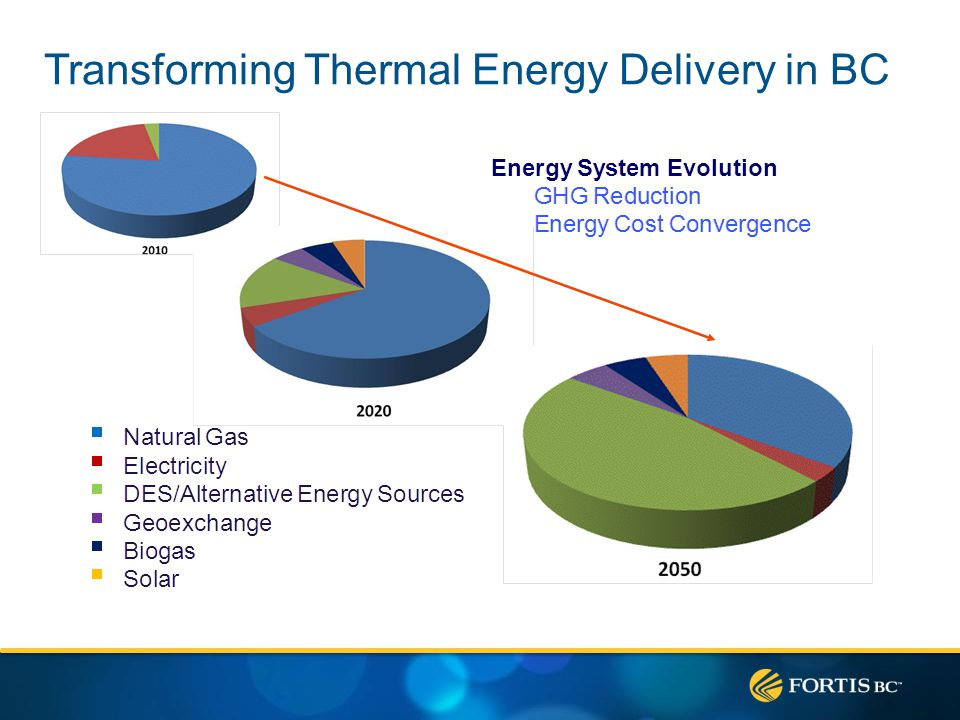 QUEST Vision By 2050 every community in Canada is operating as an integrated energy system, and accordingly, all community development and redevelopment incorporates an integrated energy system.