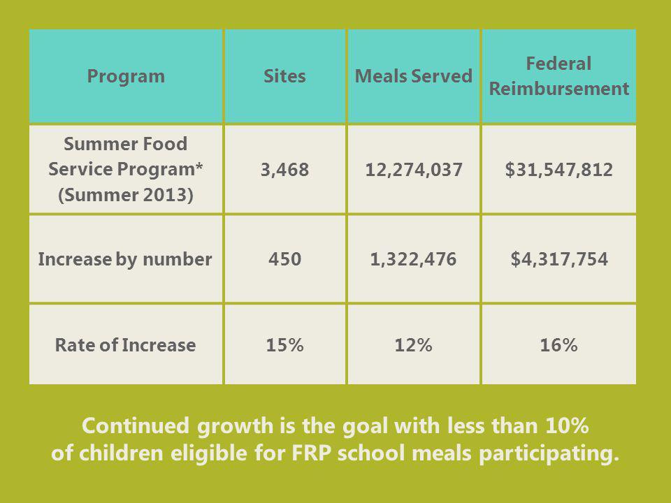 ProgramSitesMeals Served Federal Reimbursement Summer Food Service Program* (Summer 2013) 3,46812,274,037$31,547,812 Increase by number4501,322,476$4,