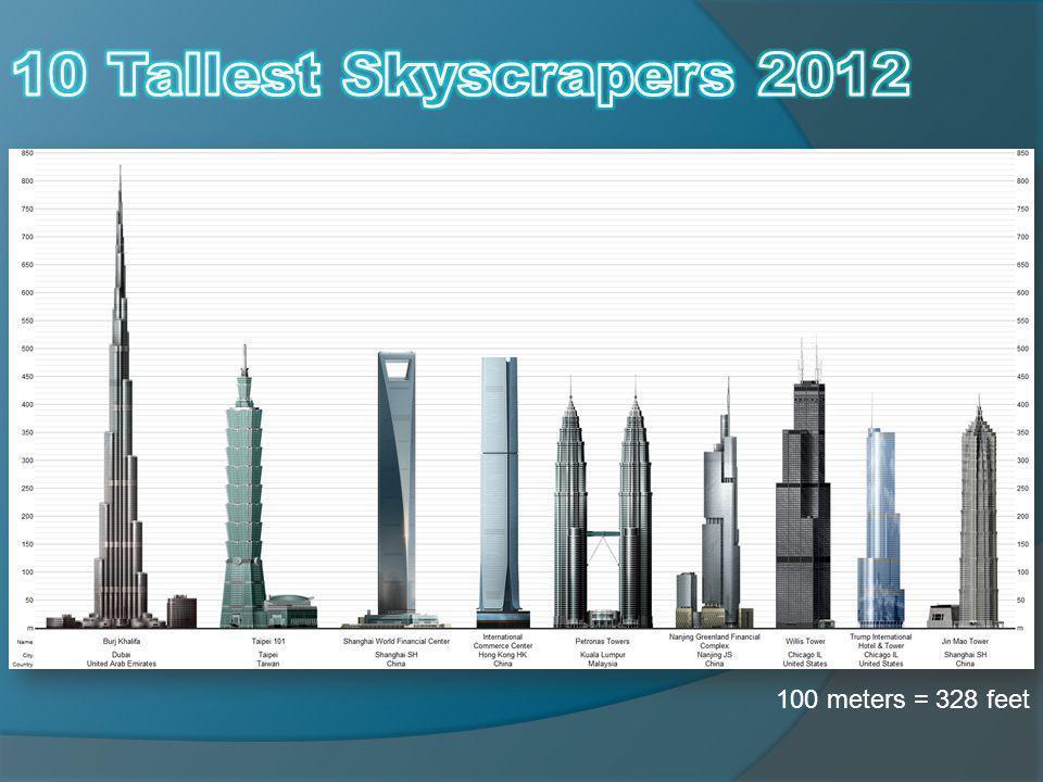 100 meters = 328 feet