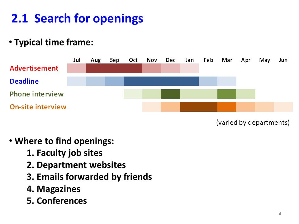 2.1 Search for openings Typical time frame: (varied by departments) Where to find openings: 1.