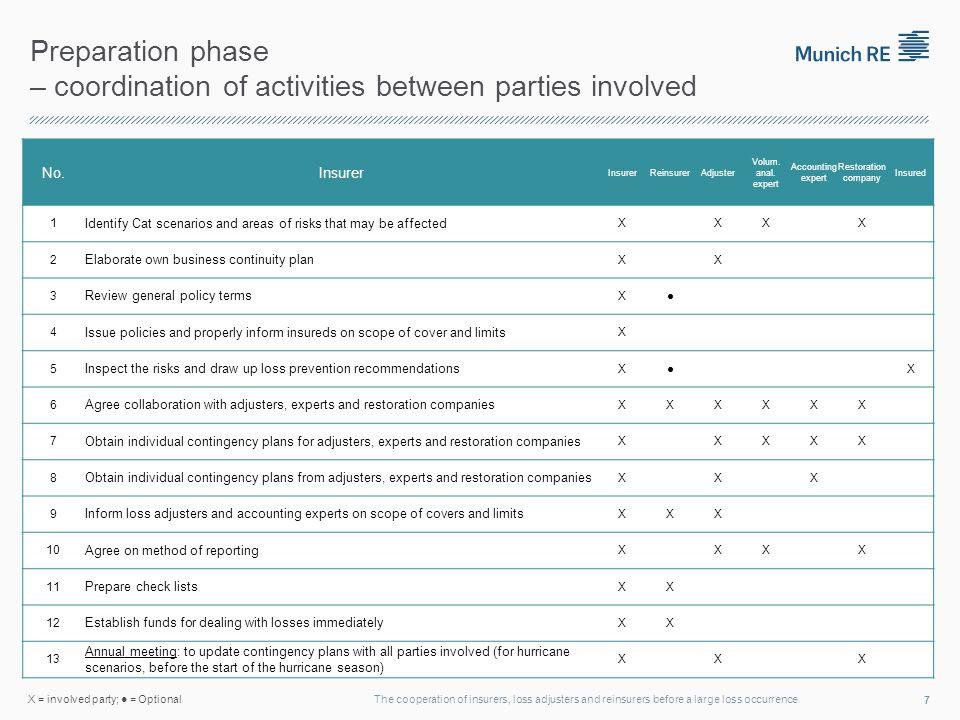 Preparation phase – coordination of activities between parties involved No.Insurer ReinsurerAdjuster Volum.