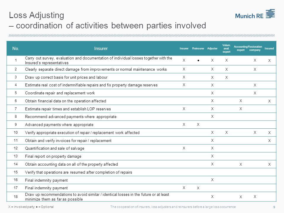 Loss Adjusting – coordination of activities between parties involved No.Insurer ReinsurerAdjuster Volum.