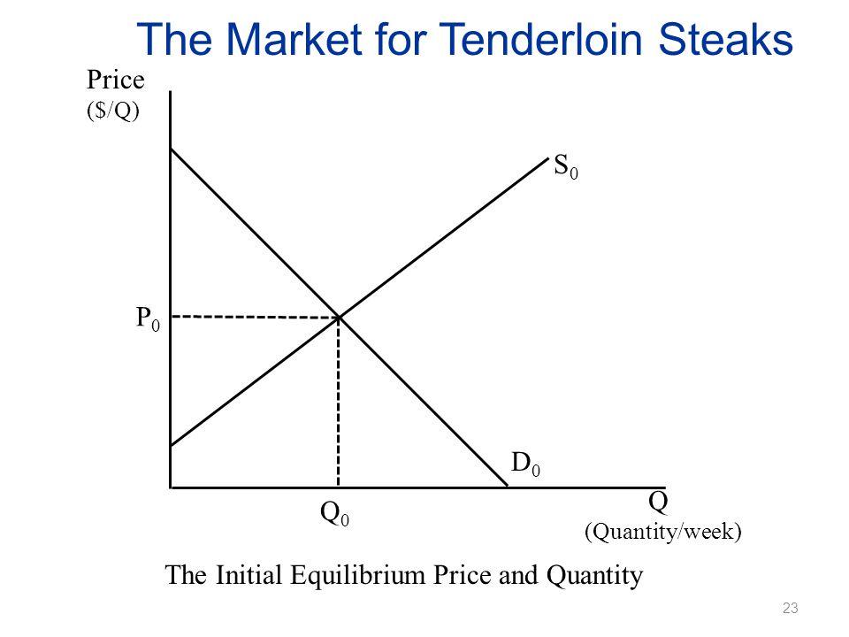 The Market for Tenderloin Steaks Price ($/Q) The Initial Equilibrium Price and Quantity Q (Quantity/week) P0P0 Q0Q0 D0D0 S0S0 23