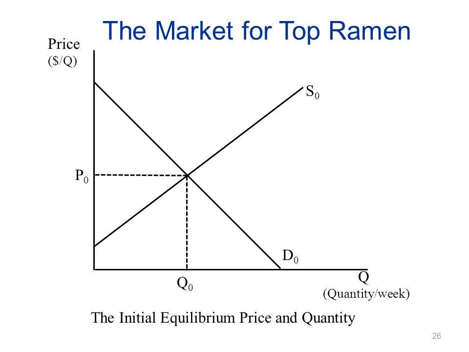 The Market for Top Ramen Price ($/Q) The Initial Equilibrium Price and Quantity Q (Quantity/week) P0P0 Q0Q0 D0D0 S0S0 26