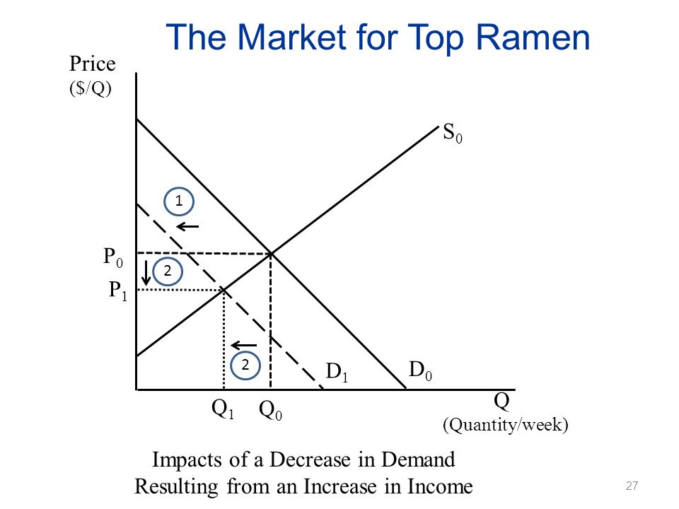 The Market for Top Ramen Impacts of a Decrease in Demand Resulting from an Increase in Income Price ($/Q) Q (Quantity/week) P0P0 Q0Q0 D0D0 S0S0 D1D1 1 P1P1 2 Q1Q1 2 27