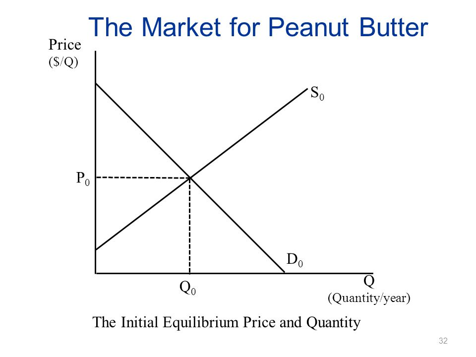 The Market for Peanut Butter Price ($/Q) The Initial Equilibrium Price and Quantity Q (Quantity/year) P0P0 Q0Q0 D0D0 S0S0 32