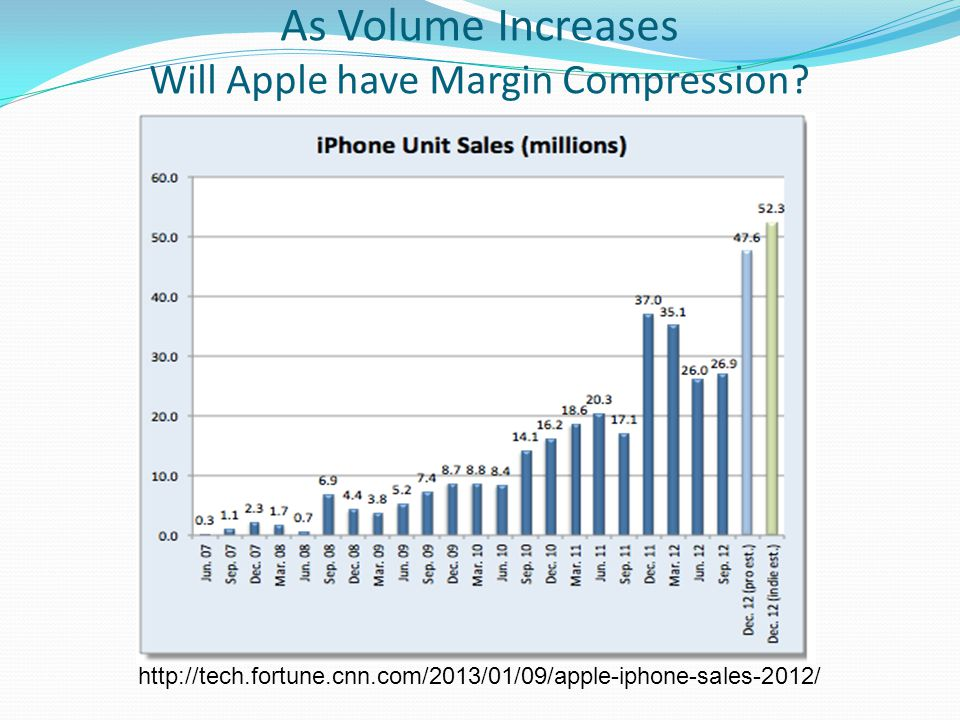 As Volume Increases Will Apple have Margin Compression? http://tech.fortune.cnn.com/2013/01/09/apple-iphone-sales-2012/