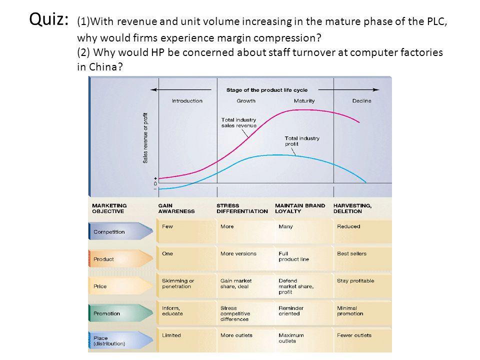 Quiz: (1)With revenue and unit volume increasing in the mature phase of the PLC, why would firms experience margin compression? (2) Why would HP be co